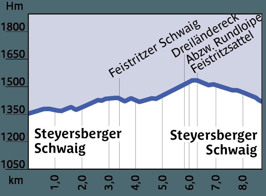 Höhenprofil Loipe 1, Rundloipe Steyersberger Schwaig