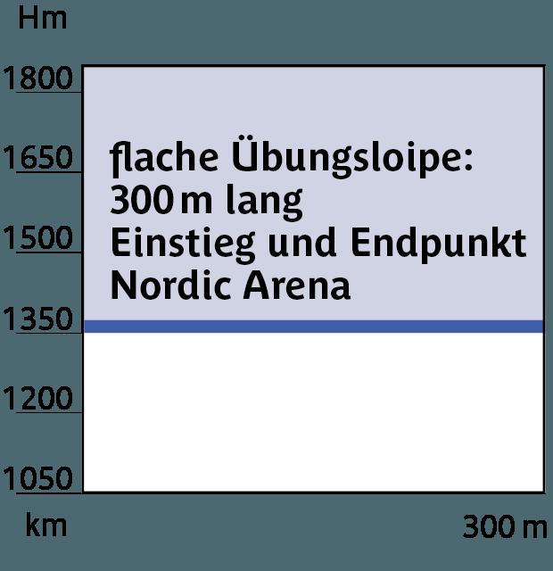Höhenprofil Loipe 3, Übungsloipe Nordic Arena