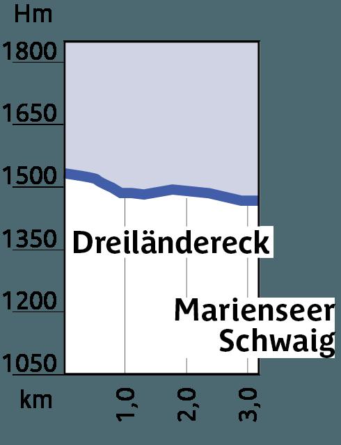 Höhenprofil von Loipe 6 - Start bei 1500 Höhenmeter, dann kontinuierlich abfallend auf circa 1400 Höhenmeter