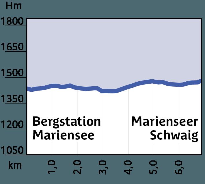 Höhenprofil Loipe 7, Bergstation Mariensee - Marienseer Schwaig
