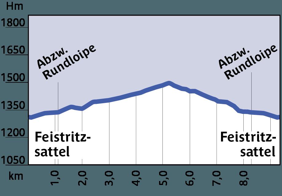 Höhenprofil Loipe 8, Rundloipe Feistritzsattel