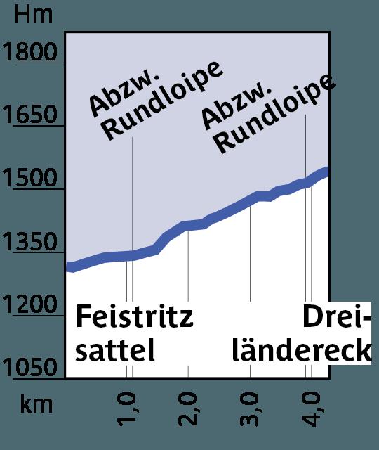 Höhenprofil Loipe 9, Feistritzsattel - Dreiländereck