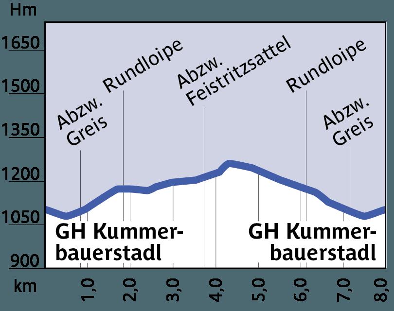 Höhenprofil Loipe 12 - Rundloipe Kummerbauerstadl