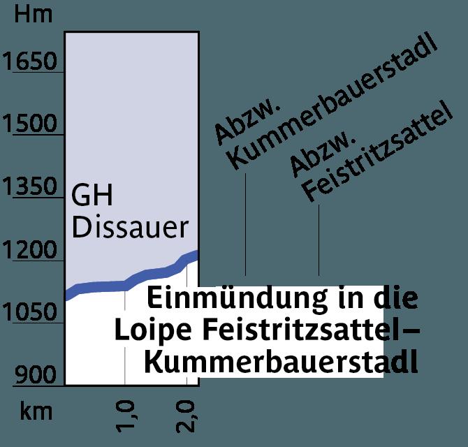 Höhenprofil Loipe 13 - Einstieg GH Dissauer