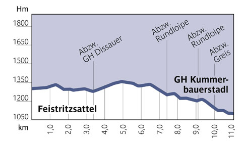 Höhenprofil Loipe 10, Feistritzsattel - Kummerbauerstadl